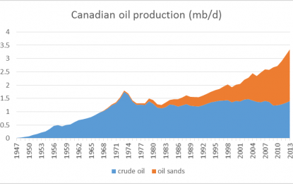 A Glut Of Oil?