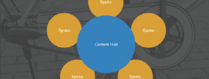 Build Your Content Marketing Around a Hub and Spoke Model