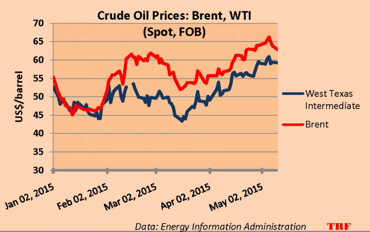 Oil (Brent) Latest Price