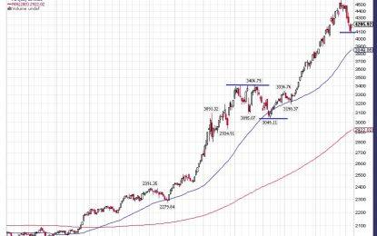 China's Equity Bull Market…