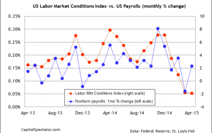 The Fed's Labor Market Conditions Index Close To 3-Year Low