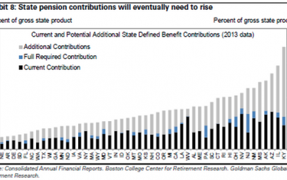 Goldman Weighs In On America's Pension Ponzi: Contributions Must Rise $100 Billion Per Year