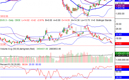 Weekly Market Outlook – 12% Up From Lows, Where To Now?