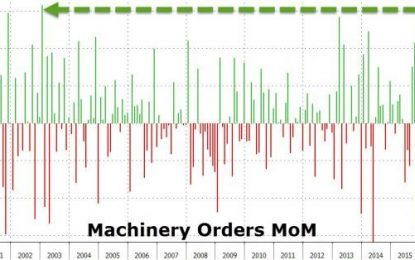 """Japan Is """"Fixed"""" – Machine Orders Suddenly Spike By Most In Over 13 Years"""