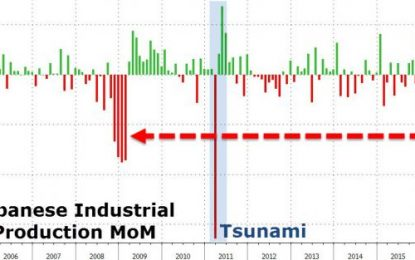Japanese Industrial Production Crashes Most Since 2011 Tsunami