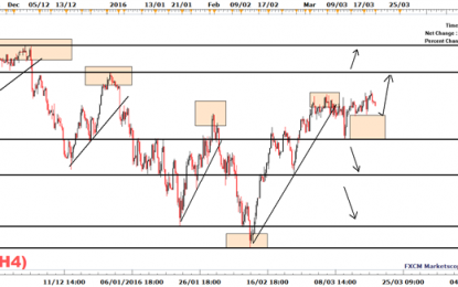 FTSE 100: The Sluggish Price Action Continues To Dominate