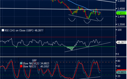 GBP/USD: Bottomed With Oil; Where To Target?