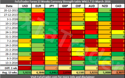 Forex Strength And Comparison, Week 11
