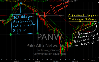 PANW – An Example Of A Perfect Ascending Triangle Trade Setup
