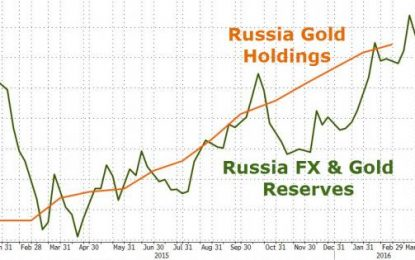 Russia Relies On Gold To Push Reserves Back Over $380 Billion