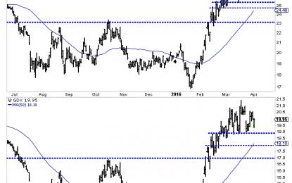 Gold Stocks Correcting Through Time Not Price