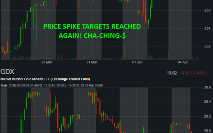 Spike Targets Being Filled – Money In The Bank!
