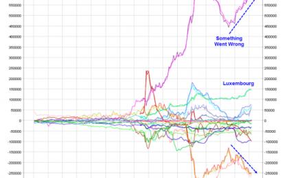 Capital Flight In Eurozone Continues