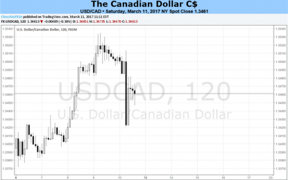 Canadian Dollar Remains Weak Thanks To Oil Decline, Data Generally Soft