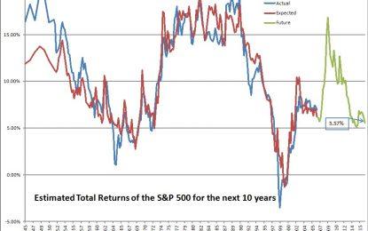 Estimating Future Stock Returns, December 2016 Update