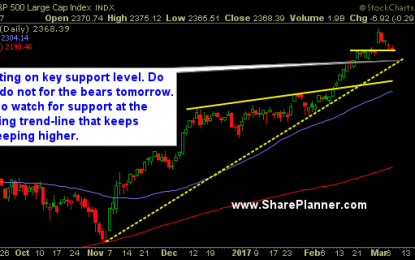 DJIA Today: Healthiest Of All The Indices