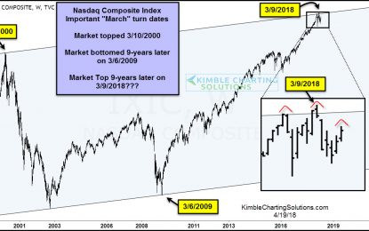 Nasdaq Composite: Will The March High Mark A Goodbye