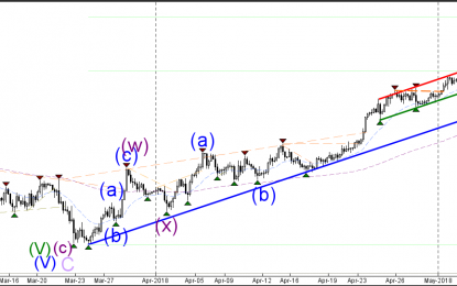 USD/JPY Bounce Or Break Spot At Uptrend Channel Support
