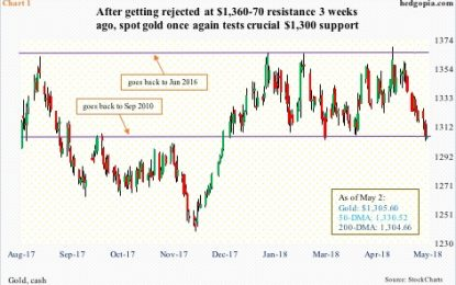 Gold At Crucial Support – Dollar To The Rescue Near-Term?