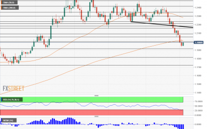 EUR/USD Seems Unable To Recover Even After A Relatively Dovish Fed