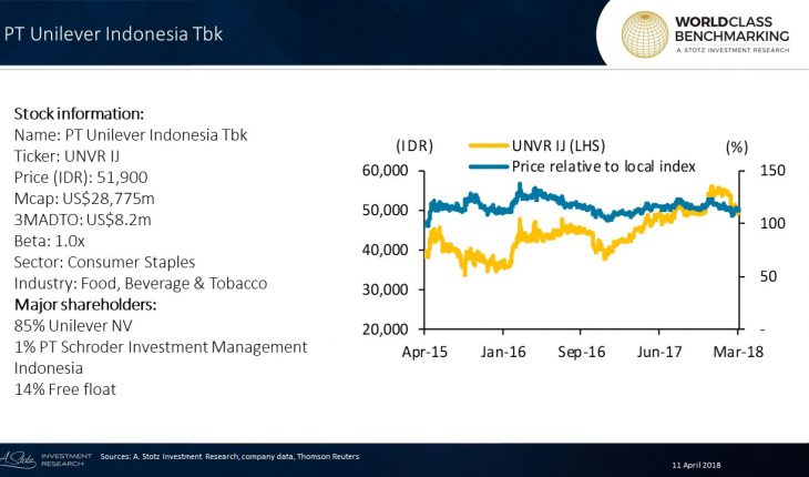 Unilever Indonesia Has Averaged 130% ROE Over The Past Five Years