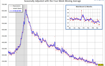 Weekly Unemployment Claims: Up 2K, Better Than Forecast