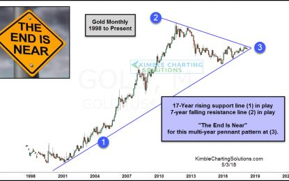 Gold – The End Is Near, Ready For The Opportunity?
