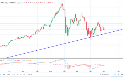 S&P 500 And Nasdaq 100 Forecast – Thursday, May 3