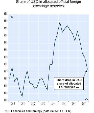 E                                                                          The U.S. Dollar, Shrinking Central Bank Holdings And The Global Economy's Strength