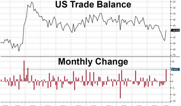 US Trade Deficit Plunges Most Since The Financial Crisis