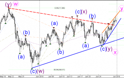 USD/JPY Bullish Channel Breaks Triangle Chart Pattern