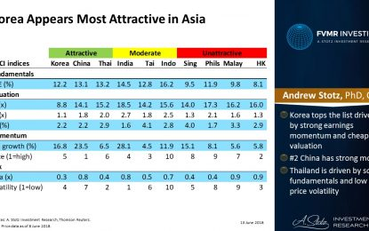Korea Still Appears Most Attractive In Asia, Followed By China And Thailand