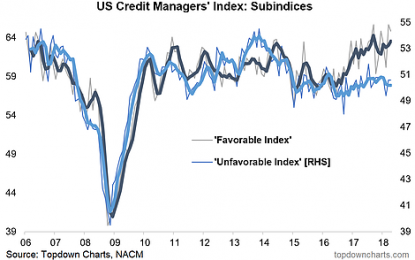 Chart: US Credit Managers' Index