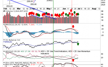Supply Issues Emerge As Bounce Stalls