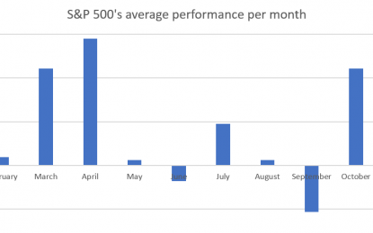 "The Stock Market Has Bucked ""Sell In May And Go Away"". A Bullish Sign"