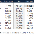 COT Report: Speculators Now Short The Euro