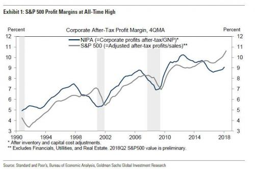 Tech Firms Account For 60% Of Profit Margin Growth In The Past 20 Years
