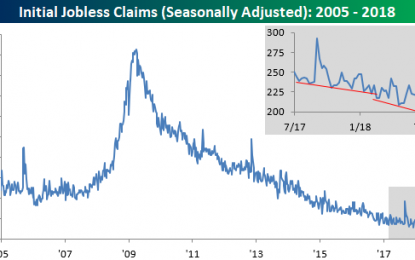 """Jobless Claims Move Towards A """"1"""" Handle"""