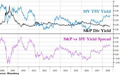 The Last Time Bonds Were This Attractive Vs Stocks, The Recession Started