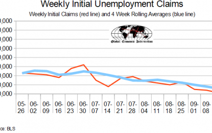 September 2018 Initial Unemployment Claims Rolling Average Continue Best Since December 1969