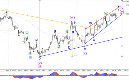 GBP/USD Price Volatility Stays In Bullish Trend Channel