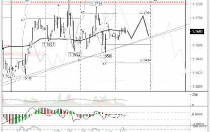 EURUSD: Pair Ready To Exit The Consolidation Range