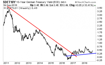"Bubble Watch: The Sovereign Bond Bubble Is Getting Dangerously Close To Its ""Needle"""