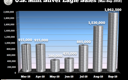 Silver Eagle Sales Surge In September As U.S. Mint Resumes Supply