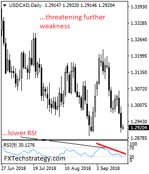 USDCHF: Extends Price Recovery With Risk Toward 0.9719