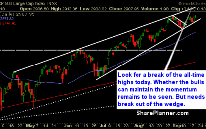 All-Time Highs Look To Be Achieved Today