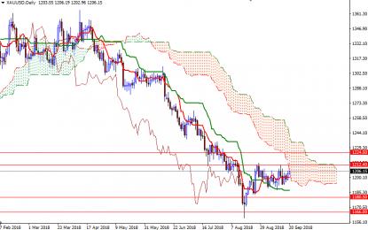 Gold Up On Weaker Dollar