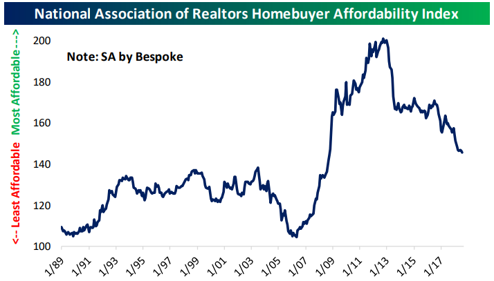 Housing Less Affordable, But Not Dramatically So