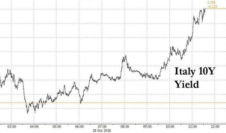 US Stocks Slump As Italian Risk Spikes To 5-Year Highs