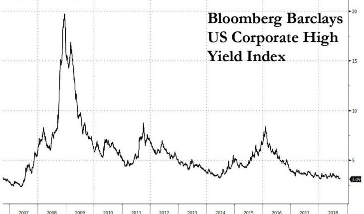 """""""We're In Uncharted Territory"""": In Historic Milestone, Leveraged Loan Market Overtakes Junk Bonds"""